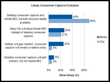 Source: Celent FI survey, September 2010, n=246. Q: In thinking about the industry's adoption of consumer capture, which outcome below do you think is most likely?