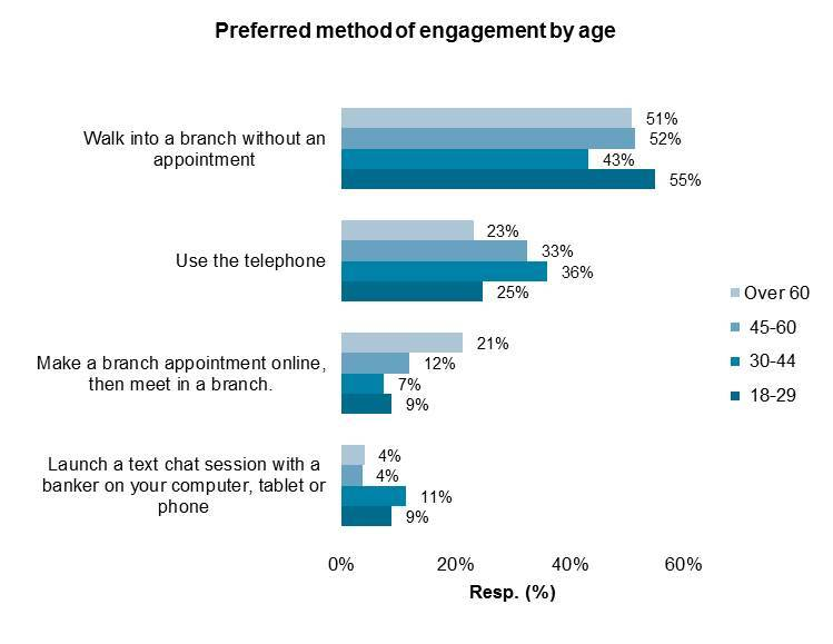 preferred engagement by age