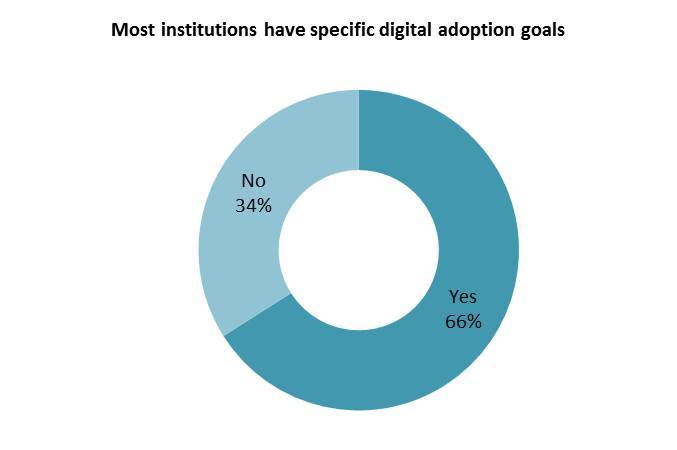 Digital adoption goals Mar 16