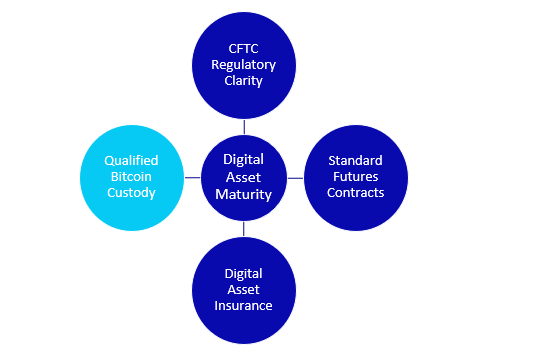Custody--the Key Infrastructure for Digital Assets