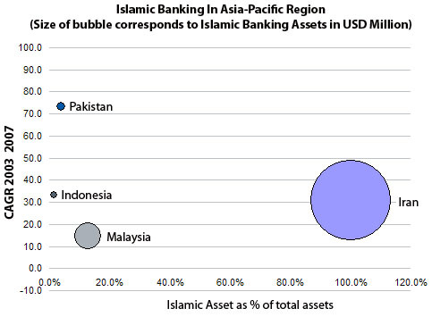 Rise of islamic banking in the asia pacific region celent because islam is the dominant religion in most of these markets banks are intensifying competition to offer islamic banking products to capture the malvernweather Images
